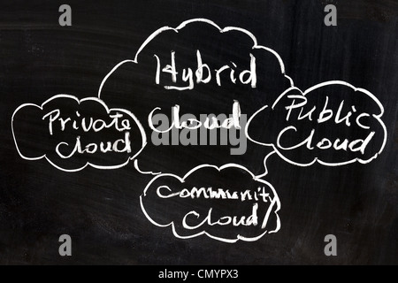Public, private, community and hybrid cloud concept - Stock Photo