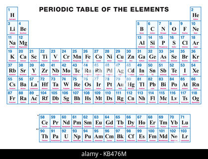 Periodic table english