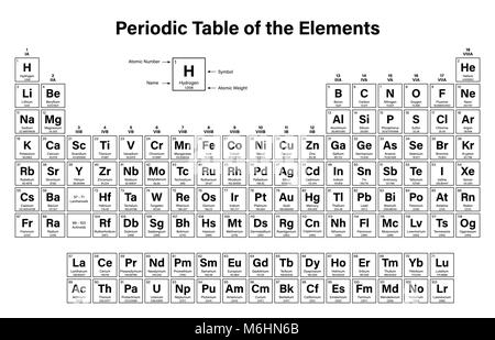 Periodic table of the elements with atomic number symbol and weight periodic table of the elements vector illustration shows atomic number symbol name and urtaz Image collections