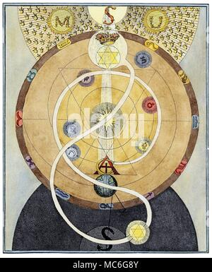 SYMBOLS - OCCULT ART - ROSICRUCIANS - SPIRALS One of a series of influential occult engravings by William Law, in explication of the principles in the arcane thought of the Rosicrucian, Jacob Boehme, from The Works of Jacob Behmen, The Teutonic Theosopher, Vol 1, 1764. Plate 11.    Within a circular band, which once again contains 11 of the 12 signs of the zodiac (the mystic Cancer is hidden behind the Crown), a spiral, bearing six planets, curves into the centre, to merge with the Sun.  A curious white pathway, something in the form of a lemniscate, unites a crowned Star of David (or Seal of  - Stock Photo
