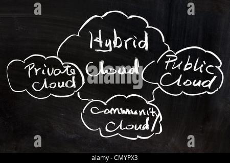 Public, Private, Gemeinschaft und Hybrid-Cloud-Konzept - Stockfoto
