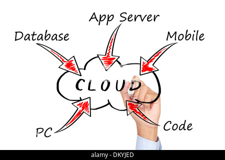 Geschäftsmann, die Zeichnung einer Cloud Computing-Konzept - Stockfoto