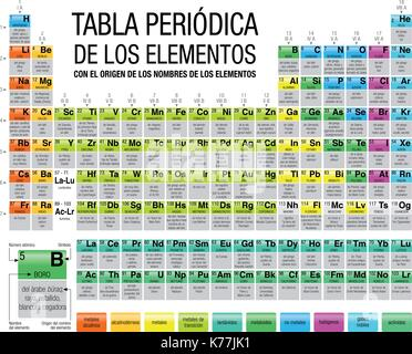 tabla periodica nombres origen choice image periodic table and tabla periodica nombres origen gallery periodic table - Tabla Periodica Nombres Origen