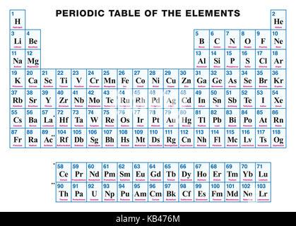 Tabla peridica de los elementos rtulos en ingls ilustracin del tabla peridica de los elementos en ingls disposicin tabular de los elementos qumicos con urtaz Image collections