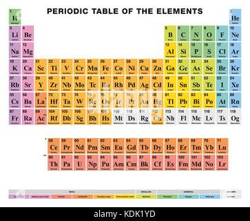 Tabla peridica de los elementos rtulos en ingls ilustracin del tabla peridica de los elementos rtulos en ingls disposicin tabular de los 118 elementos urtaz Image collections