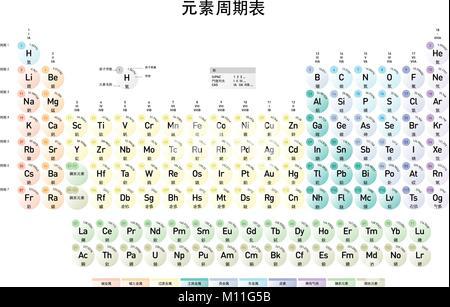 versin en chino mandarn moderno de la tabla peridica de los elementos con nmero atmico - Tabla Periodica Con Nombre Simbolo Y Numero Atomico