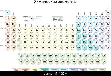 la versin rusa de la moderna tabla peridica de los elementos con nmero atmico el - Tabla Periodica Con Nombre Simbolo Y Numero Atomico